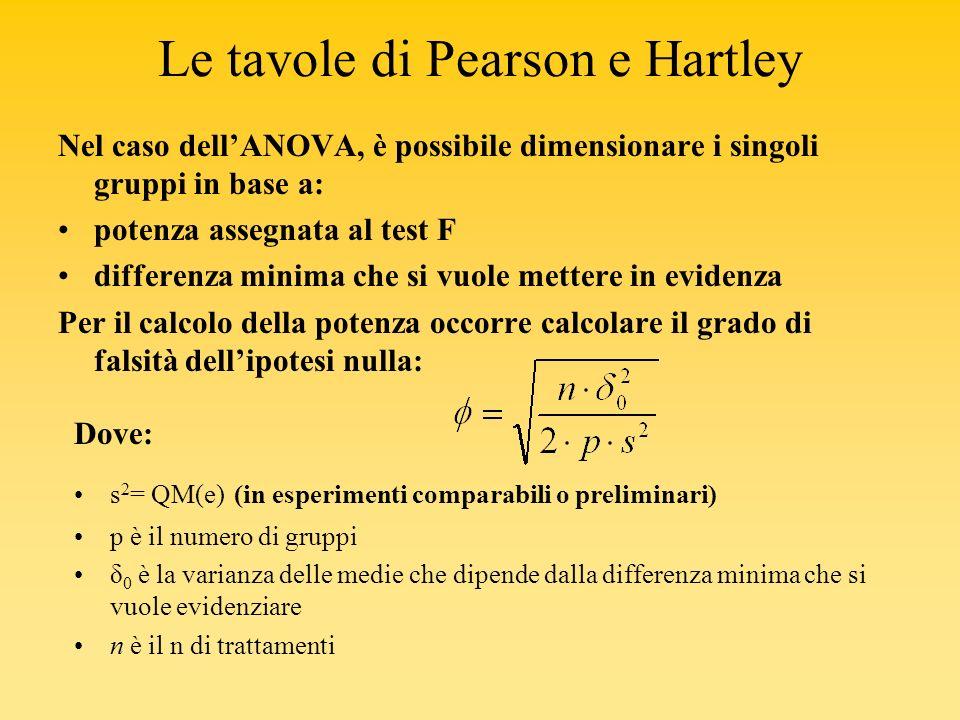 Le tavole di Pearson e Hartley Nel caso dellANOVA, è possibile dimensionare i singoli gruppi in base a: potenza assegnata al test F differenza minima