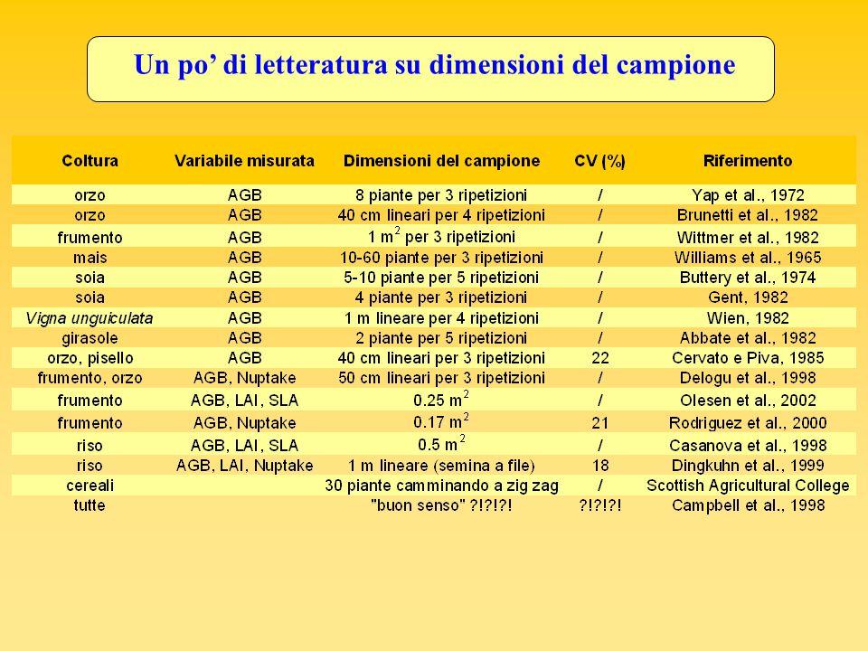 Prove nazionali varietali (Istituto Sperimentale per la Cerealicoltura (S.