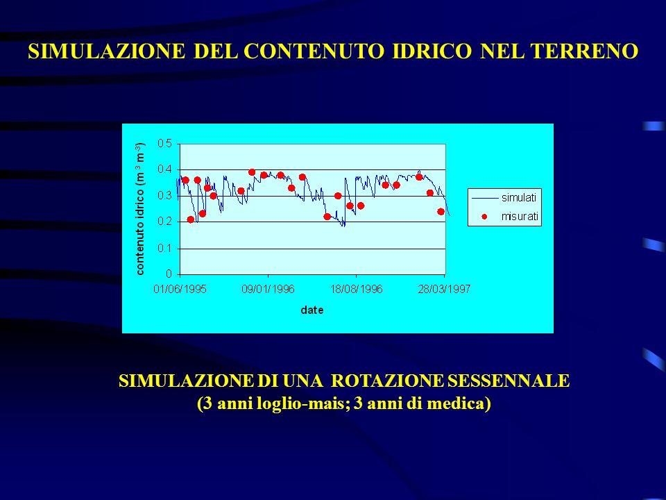 SIMULAZIONE DEL CONTENUTO IDRICO NEL TERRENO SIMULAZIONE DI UNA ROTAZIONE SESSENNALE (3 anni loglio-mais; 3 anni di medica)