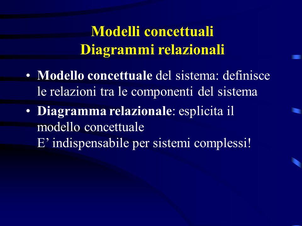 Modelli concettuali Diagrammi relazionali Modello concettuale del sistema: definisce le relazioni tra le componenti del sistema Diagramma relazionale: