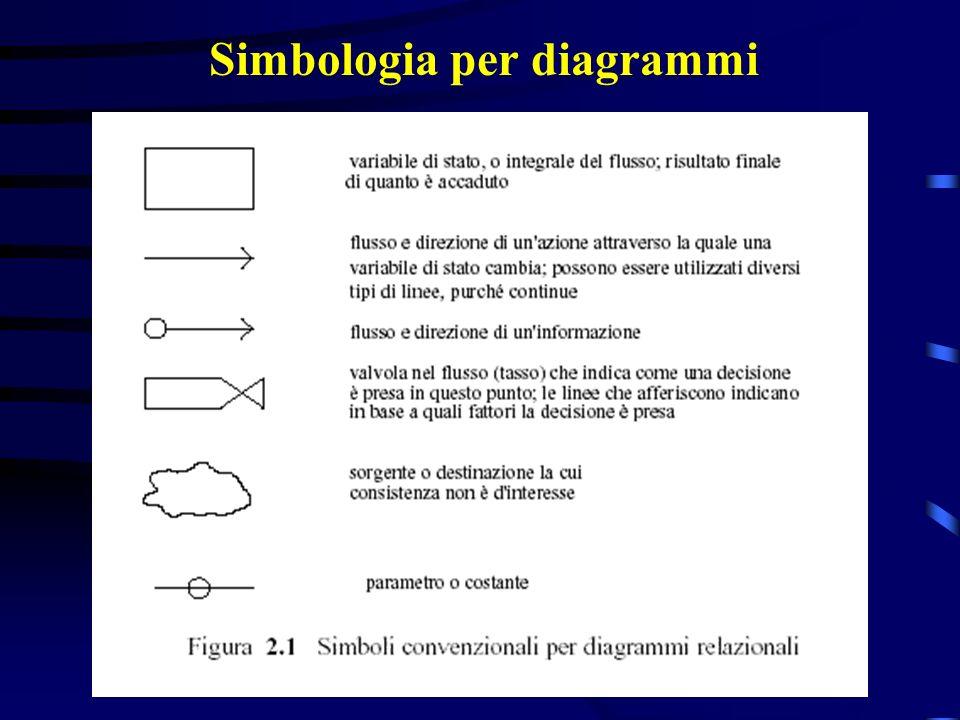 Simbologia per diagrammi