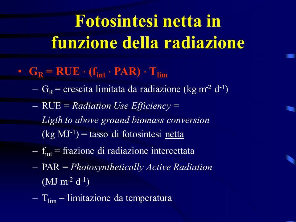 Fotosintesi netta in funzione della radiazione G R = RUE (f int PAR) T lim –G R = crescita limitata da radiazione (kg m -2 d -1 ) –RUE = Radiation Use