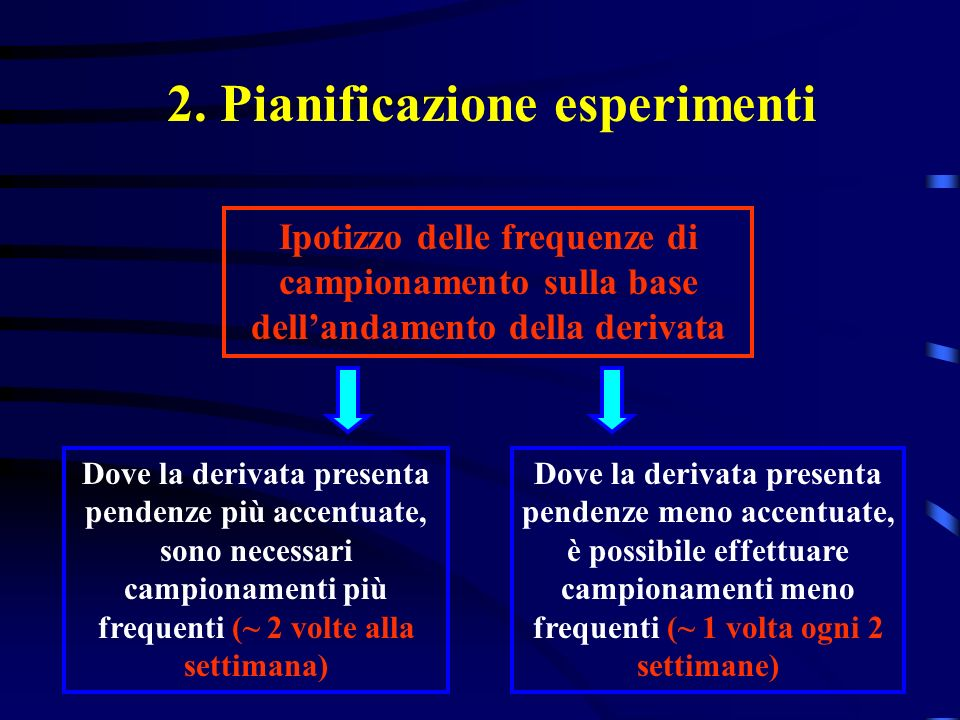 Ipotizzo delle frequenze di campionamento sulla base dellandamento della derivata 2. Pianificazione esperimenti Dove la derivata presenta pendenze più