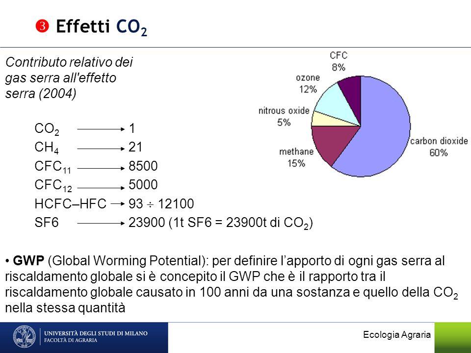 Ecologia Agraria Effetti CO 2 Contributo relativo dei gas serra all'effetto serra (2004) GWP (Global Worming Potential): per definire lapporto di ogni