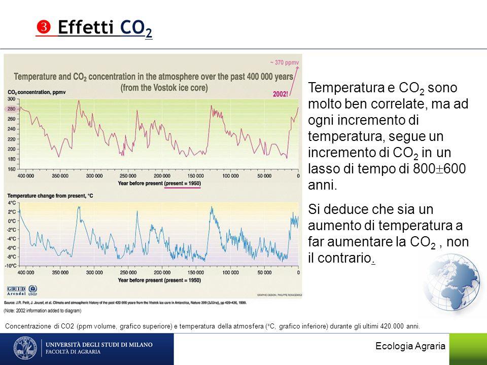 Temperatura e CO 2 sono molto ben correlate, ma ad ogni incremento di temperatura, segue un incremento di CO 2 in un lasso di tempo di 800 600 anni. S