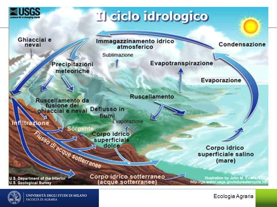 Ecologia Agraria
