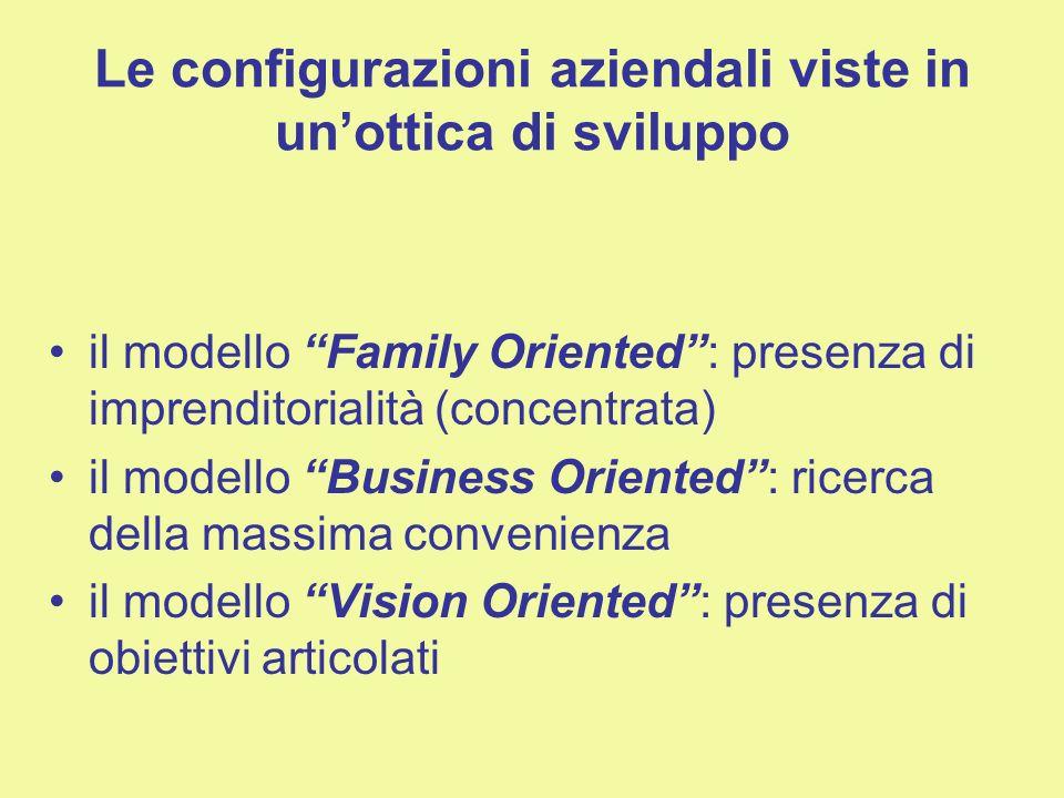 Le configurazioni aziendali viste in unottica di sviluppo il modello Family Oriented: presenza di imprenditorialità (concentrata) il modello Business Oriented: ricerca della massima convenienza il modello Vision Oriented: presenza di obiettivi articolati