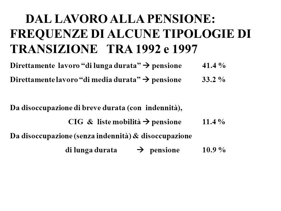 DAL LAVORO ALLA PENSIONE: FREQUENZE DI ALCUNE TIPOLOGIE DI TRANSIZIONE TRA 1992 e 1997 Direttamente lavoro di lunga durata pensione 41.4 % Direttamente lavoro di media durata pensione 33.2 % Da disoccupazione di breve durata (con indennità), CIG & liste mobilità pensione 11.4 % Da disoccupazione (senza indennità) & disoccupazione di lunga durata pensione 10.9 %
