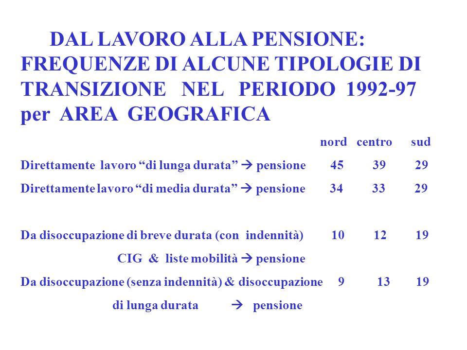 DAL LAVORO ALLA PENSIONE: FREQUENZE DI ALCUNE TIPOLOGIE DI TRANSIZIONE NEL PERIODO 1992-97 per AREA GEOGRAFICA nord centro sud Direttamente lavoro di lunga durata pensione 45 39 29 Direttamente lavoro di media durata pensione 34 33 29 Da disoccupazione di breve durata (con indennità) 10 12 19 CIG & liste mobilità pensione Da disoccupazione (senza indennità) & disoccupazione 9 13 19 di lunga durata pensione