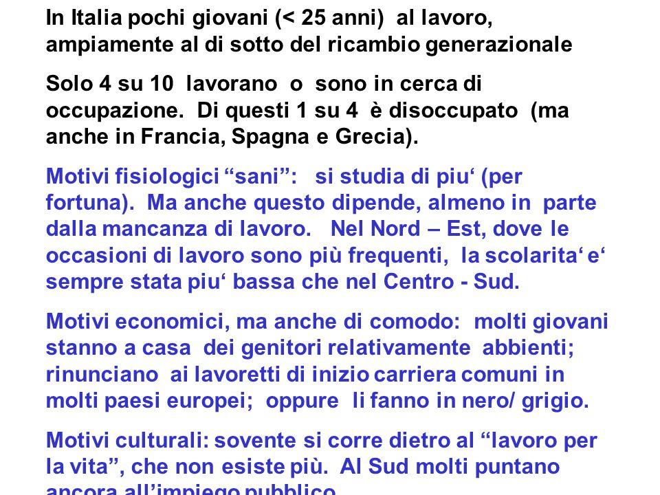 In Italia pochi giovani (< 25 anni) al lavoro, ampiamente al di sotto del ricambio generazionale Solo 4 su 10 lavorano o sono in cerca di occupazione.