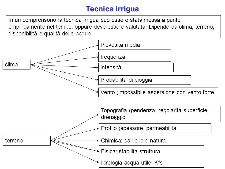 Tecnica irrigua In un comprensorio la tecnica irrigua può essere stata messa a punto empiricamente nel tempo, oppure deve essere valutata. Dipende da