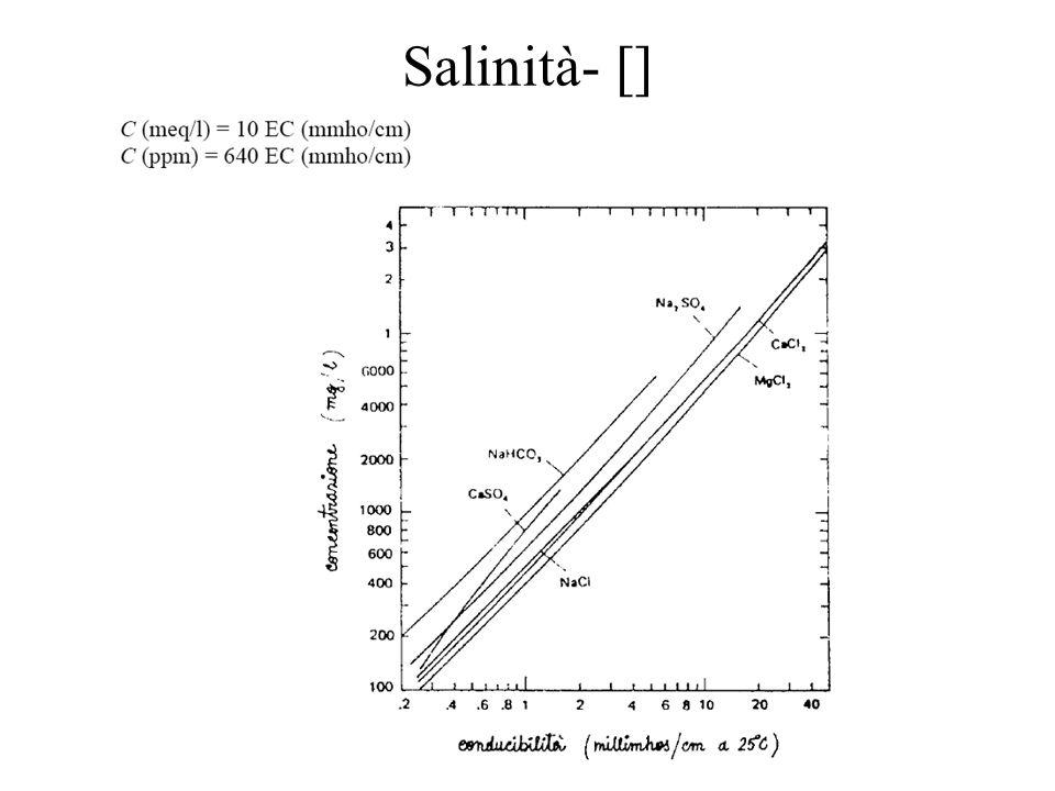 Salinità Classificazione in base al SAR (alcalinità) tiposaruso bassa0-10ovunque media10-18no argillosi alta18-26solo terreni sciolti molto alta26-30occorrono terreni sciolti, gessatura, salinità molto bassa Non usare acque con SAR alto su terreni argillosi.