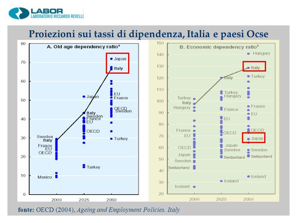 fonte: OECD (2004), Ageing and Employment Policies. Italy Proiezioni sui tassi di dipendenza, Italia e paesi Ocse