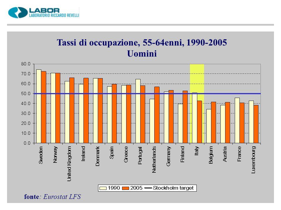 Tassi di occupazione, 55-64enni, 1990-2005 Uomini fonte: Eurostat LFS
