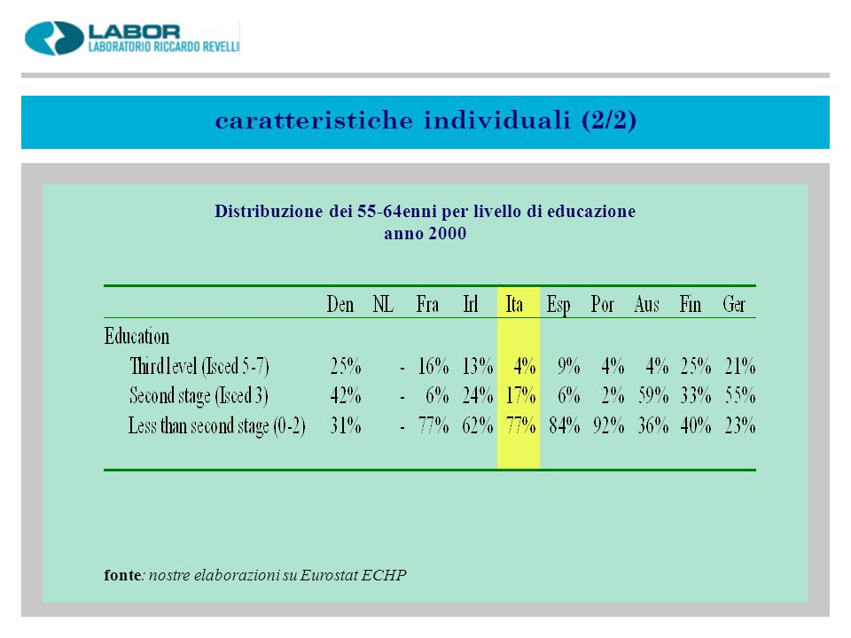 fonte: nostre elaborazioni su Eurostat ECHP Distribuzione dei 55-64enni per livello di educazione anno 2000 caratteristiche individuali (2/2)