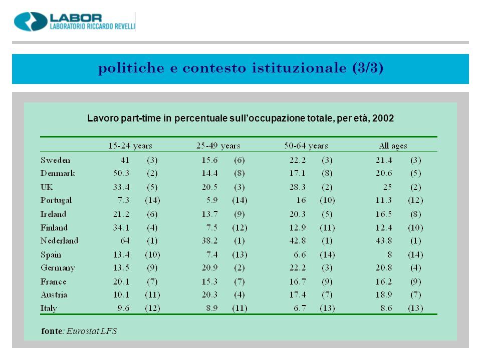 fonte: Eurostat LFS Lavoro part-time in percentuale sulloccupazione totale, per età, 2002 politiche e contesto istituzionale (3/3)