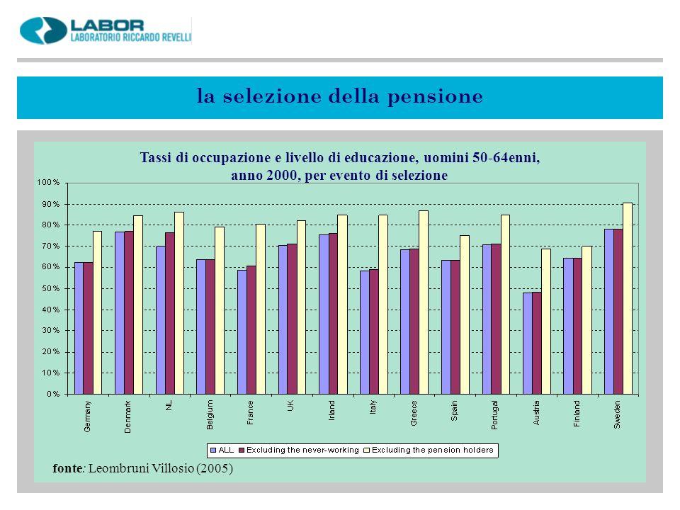 la selezione della pensione fonte: Leombruni Villosio (2005) Tassi di occupazione e livello di educazione, uomini 50-64enni, anno 2000, per evento di selezione
