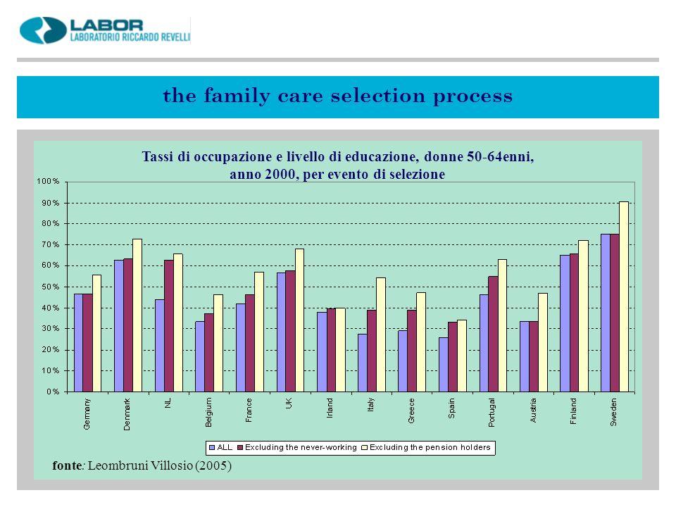 the family care selection process fonte: Leombruni Villosio (2005) Tassi di occupazione e livello di educazione, donne 50-64enni, anno 2000, per evento di selezione