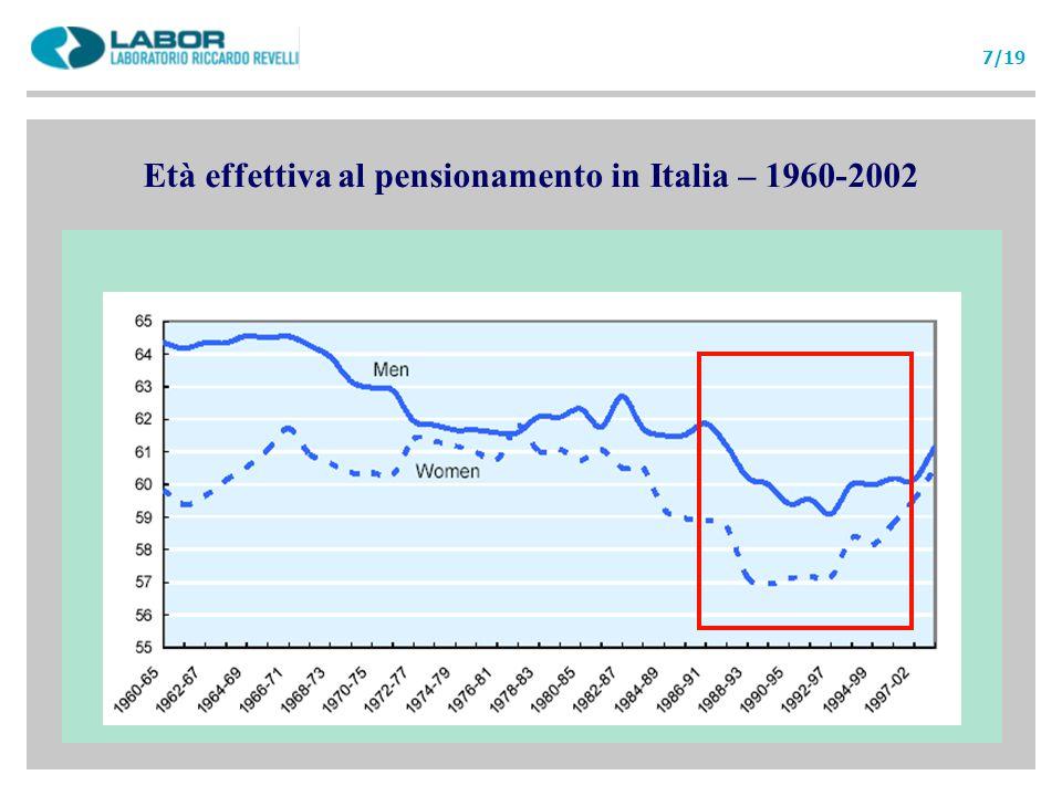 Età effettiva al pensionamento in Italia – 1960-2002 7/19