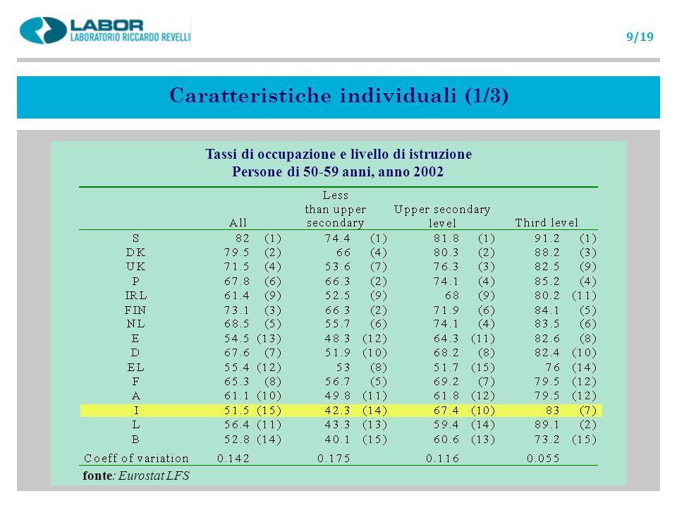 fonte: Eurostat LFS Tassi di occupazione e livello di istruzione Persone di 50-59 anni, anno 2002 Caratteristiche individuali (1/3) 9/19