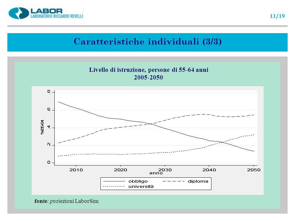 fonte: proiezioni LaborSim Caratteristiche individuali (3/3) Livello di istruzione, persone di 55-64 anni 2005-2050 11/19