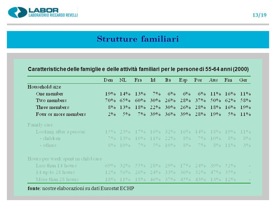 Strutture familiari Caratteristiche delle famiglie e delle attività familiari per le persone di 55-64 anni (2000) fonte: nostre elaborazioni su dati E