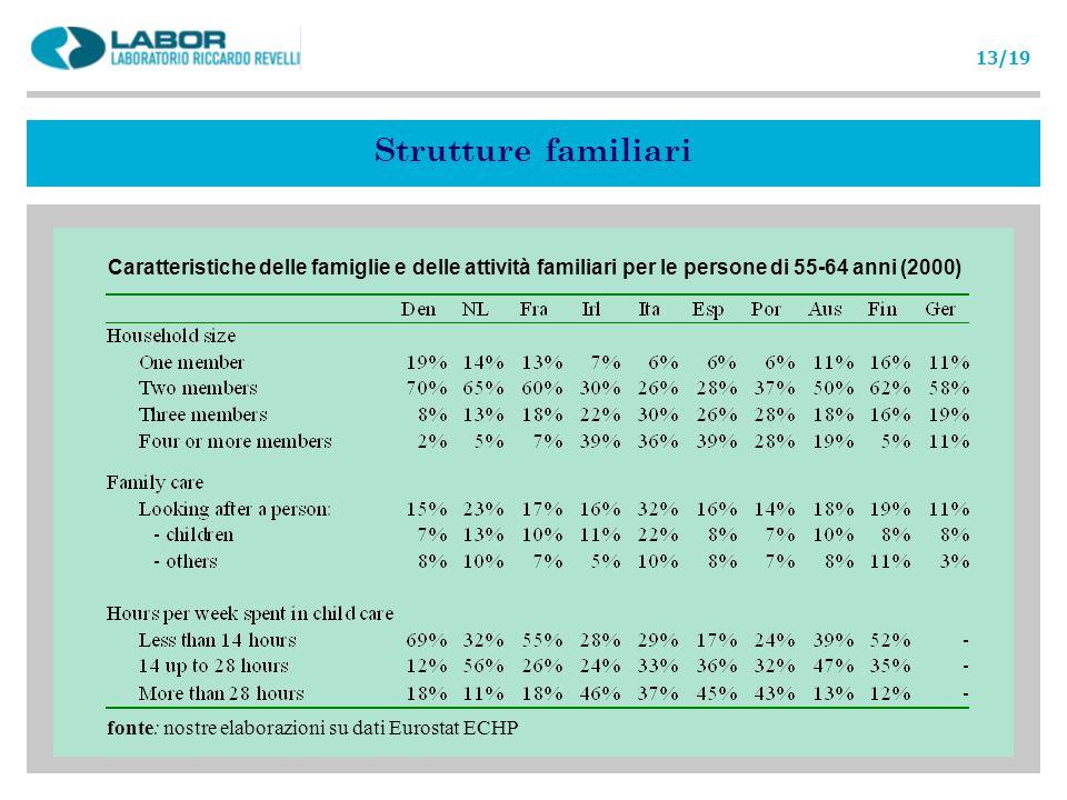 Caratteristiche delle famiglie e delle attività familiari per le persone di 55-64 anni (2000) fonte: nostre elaborazioni su dati Eurostat ECHP Struttu