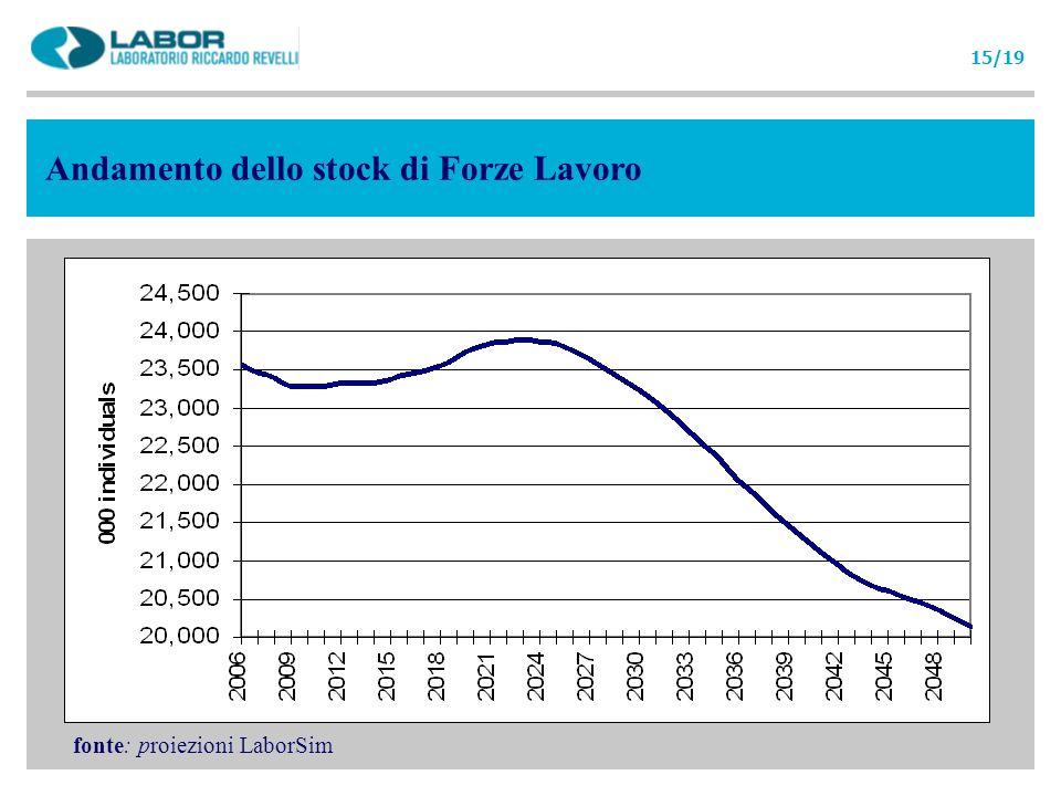 Andamento dello stock di Forze Lavoro fonte: proiezioni LaborSim 15/19