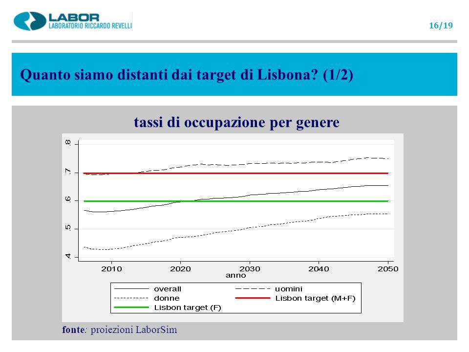 Quanto siamo distanti dai target di Lisbona? (1/2) tassi di occupazione per genere fonte: proiezioni LaborSim 16/19