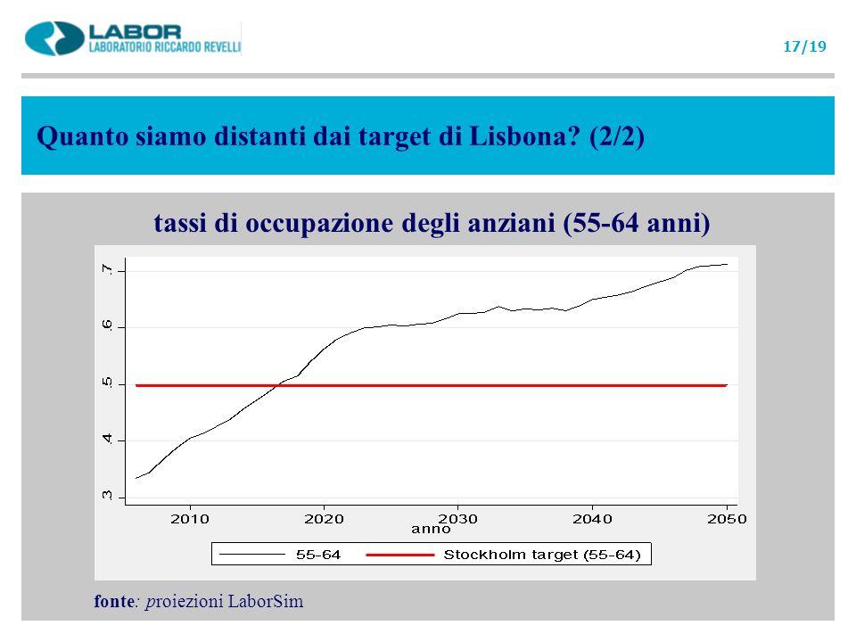 tassi di occupazione degli anziani (55-64 anni) Quanto siamo distanti dai target di Lisbona? (2/2) fonte: proiezioni LaborSim 17/19