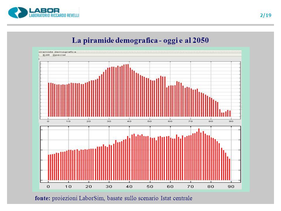 La piramide demografica - oggi e al 2050 fonte: proiezioni LaborSim, basate sullo scenario Istat centrale 2/19