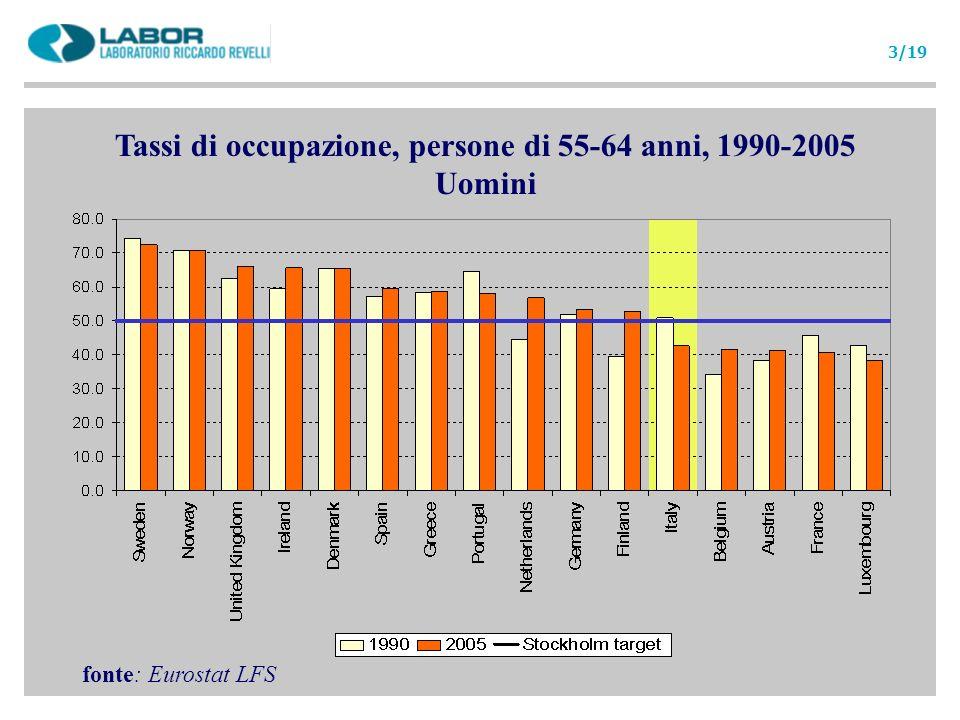 Strutture familiari Caratteristiche delle famiglie e delle attività familiari per le persone di 55-64 anni (2000) fonte: nostre elaborazioni su dati Eurostat ECHP 13/19