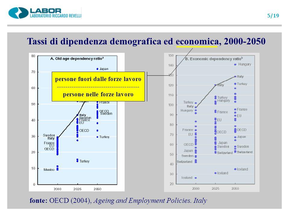 Tassi di dipendenza demografica ed economica, 2000-2050 fonte: OECD (2004), Ageing and Employment Policies. Italy persone fuori dalle forze lavoro ---