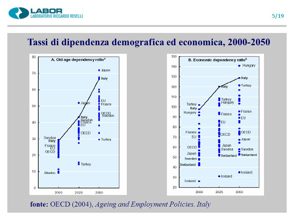 Tassi di dipendenza demografica ed economica, 2000-2050 fonte: OECD (2004), Ageing and Employment Policies. Italy 5/19