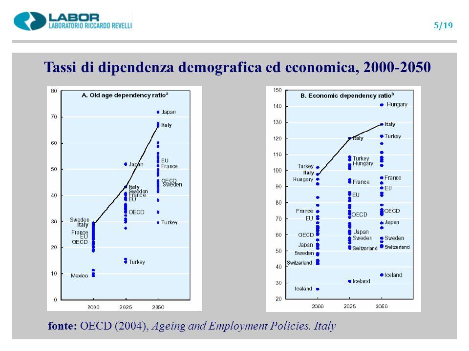 Alcune ragioni per essere meno pessimisti Le proiezioni dellOCSE sono basate su una estrapolazione al futuro delle scelte di lavoro osservate oggi.
