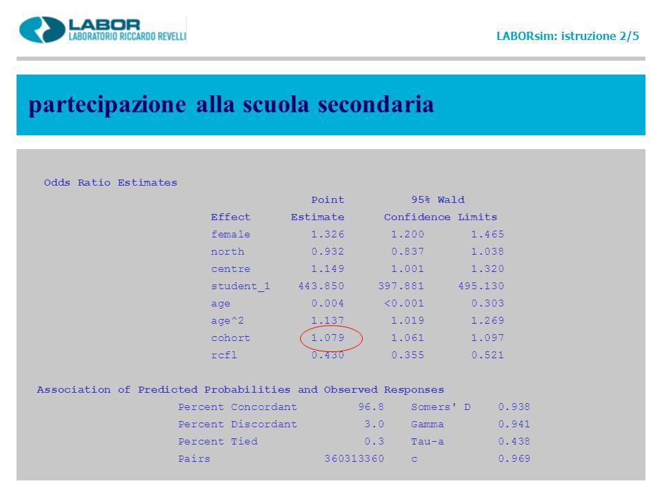 partecipazione alla scuola secondaria Odds Ratio Estimates Point 95% Wald Effect Estimate Confidence Limits female 1.326 1.200 1.465 north 0.932 0.837