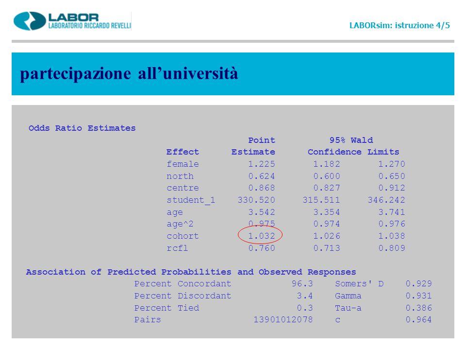 partecipazione alluniversità Odds Ratio Estimates Point 95% Wald Effect Estimate Confidence Limits female 1.225 1.182 1.270 north 0.624 0.600 0.650 ce