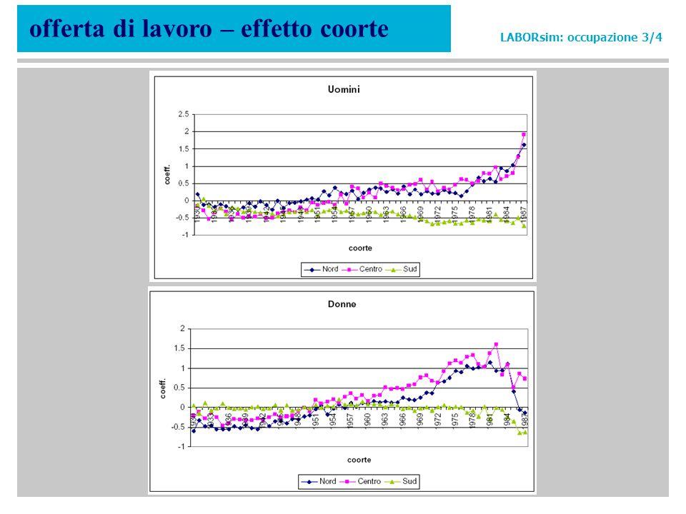 offerta di lavoro – effetto coorte LABORsim: occupazione 3/4