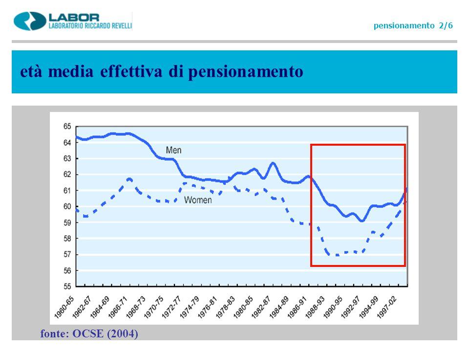 fonte: OCSE (2004) pensionamento 2/6 età media effettiva di pensionamento