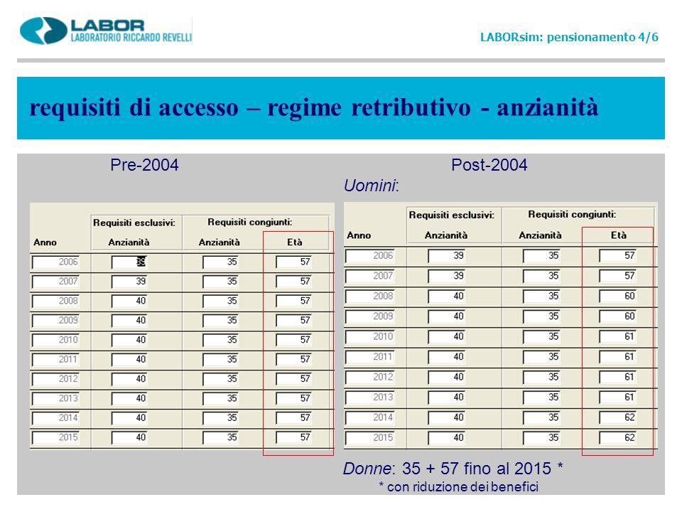 requisiti di accesso – regime retributivo - anzianità LABORsim: pensionamento 4/6 Pre-2004 Post-2004 Uomini: Donne: 35 + 57 fino al 2015 * * con riduz
