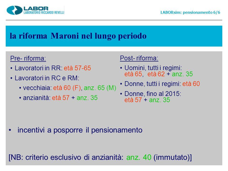 la riforma Maroni nel lungo periodo LABORsim: pensionamento 6/6 Pre- riforma: Lavoratori in RR: età 57-65 Lavoratori in RC e RM: vecchiaia: età 60 (F)