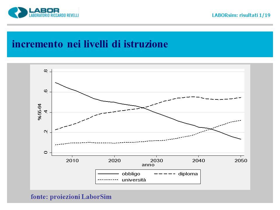 fonte: proiezioni LaborSim LABORsim: risultati 1/19 incremento nei livelli di istruzione