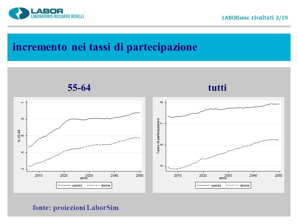 incremento nei tassi di partecipazione 55-64tutti LABORsim: risultati 2/19 fonte: proiezioni LaborSim