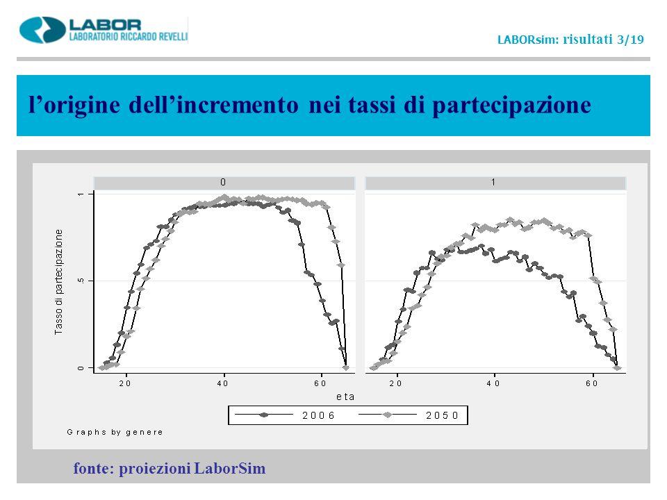 lorigine dellincremento nei tassi di partecipazione LABORsim: risultati 3/19 fonte: proiezioni LaborSim