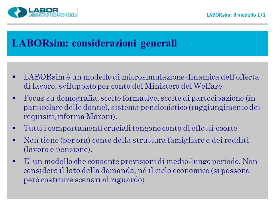 LABORsim: considerazioni generali LABORsim: il modello 1/2 LABORsim è un modello di microsimulazione dinamica dellofferta di lavoro, sviluppato per co