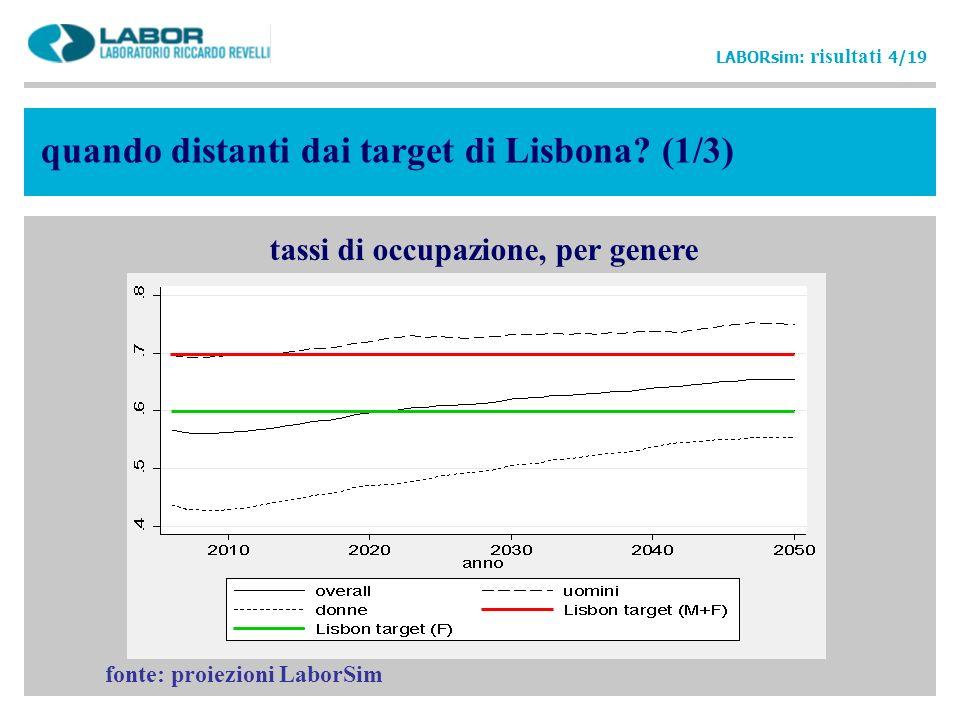 quando distanti dai target di Lisbona? (1/3) LABORsim: risultati 4/19 tassi di occupazione, per genere fonte: proiezioni LaborSim
