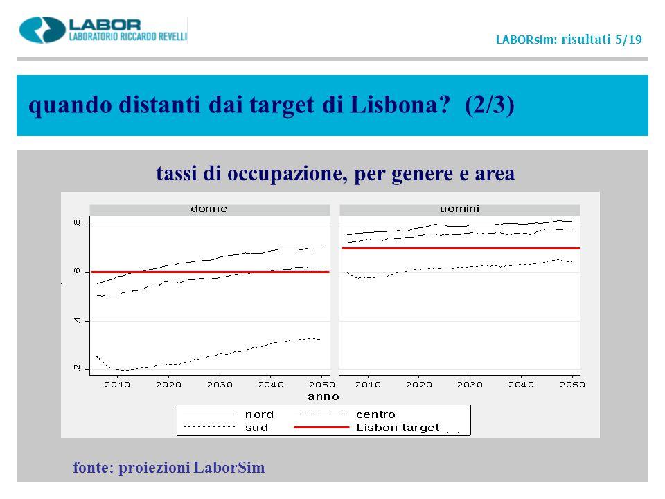 quando distanti dai target di Lisbona? (2/3) LABORsim: risultati 5/19 tassi di occupazione, per genere e area fonte: proiezioni LaborSim