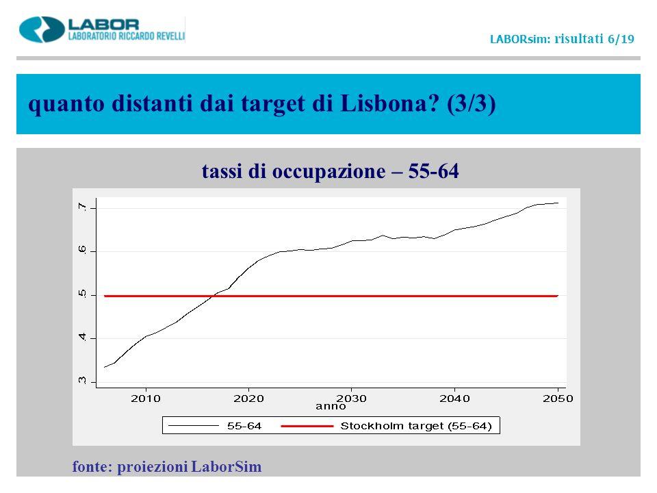 quanto distanti dai target di Lisbona? (3/3) LABORsim: risultati 6/19 tassi di occupazione – 55-64 fonte: proiezioni LaborSim