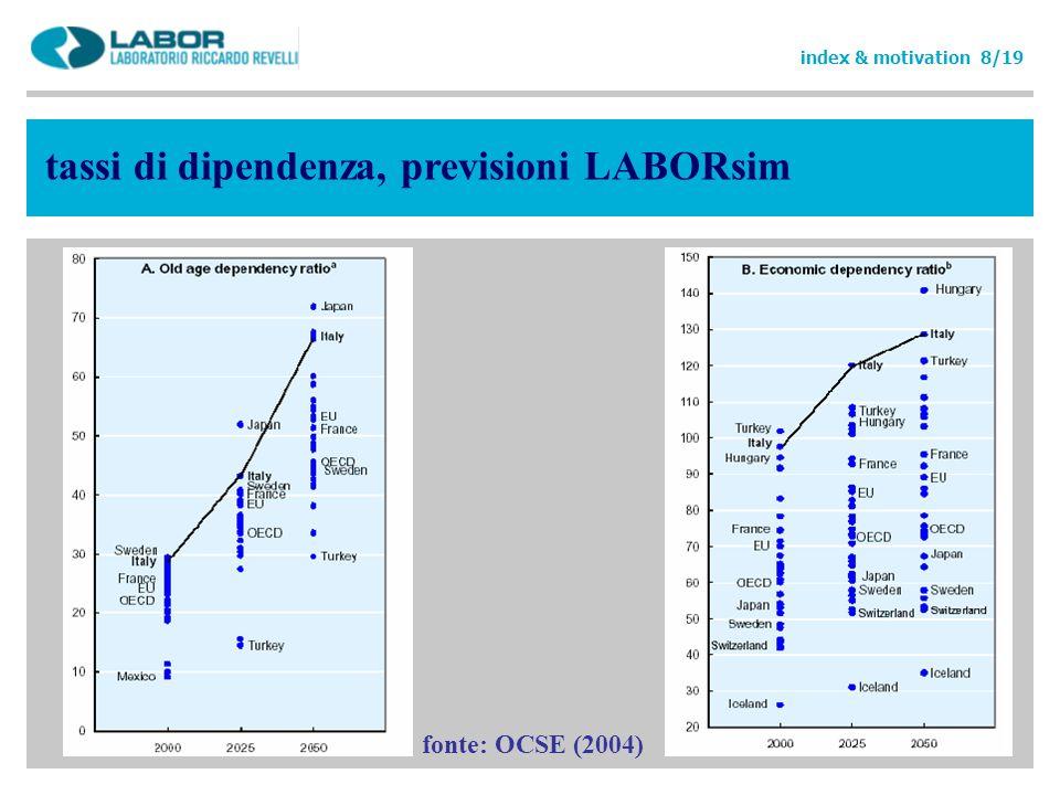 index & motivation 8/19 tassi di dipendenza, previsioni LABORsim fonte: OCSE (2004)