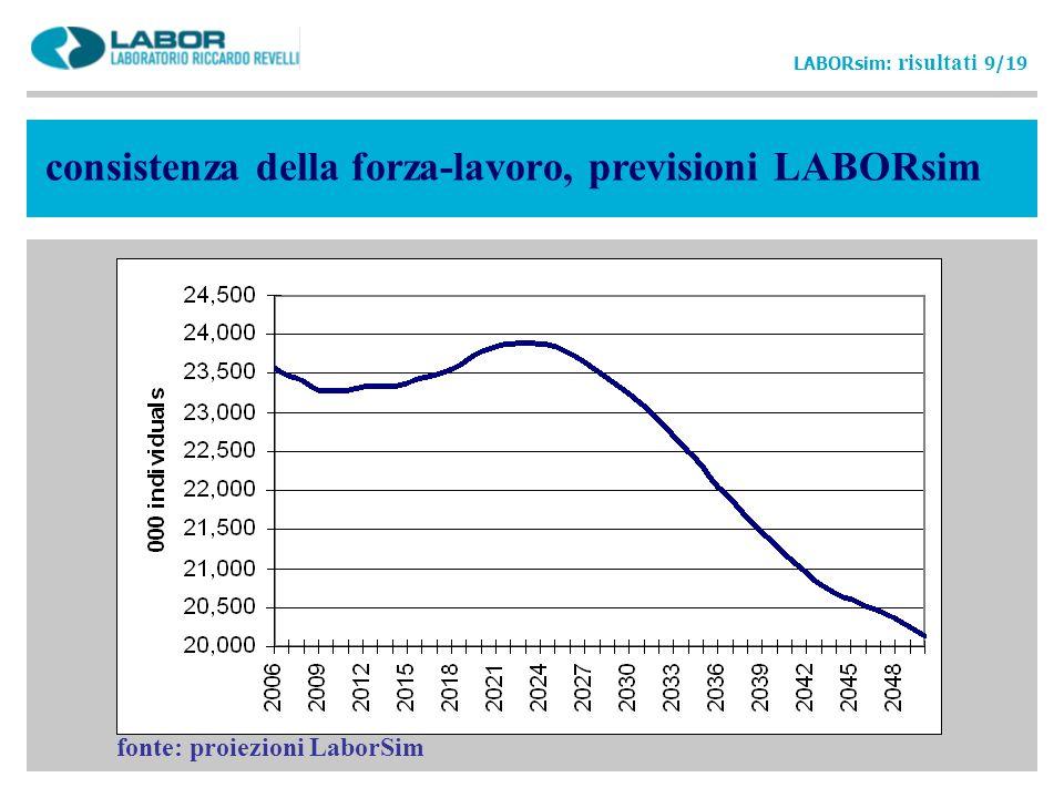 consistenza della forza-lavoro, previsioni LABORsim LABORsim: risultati 9/19 fonte: proiezioni LaborSim